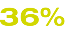 36% Contact to existing suppliers and business partners